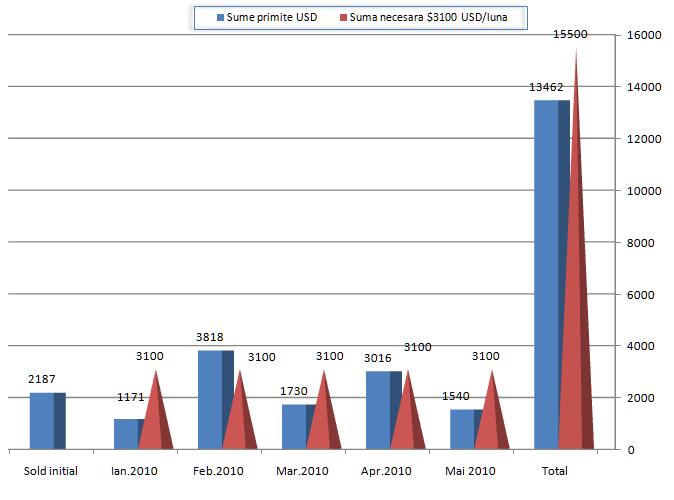 Raport financiar Intercer - Ianuarie-Mai 2010