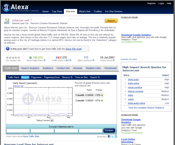 Intercer a coborat sub 200,000 in indexul Alexa.com