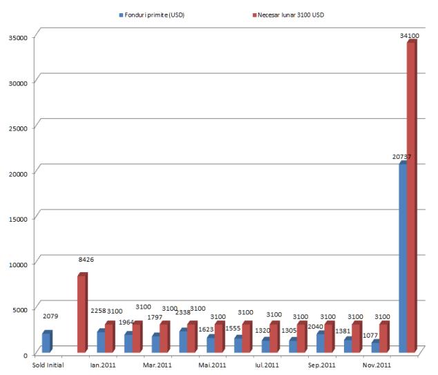 Raport financiar Intercer: Ianuarie – Noiembrie 2011